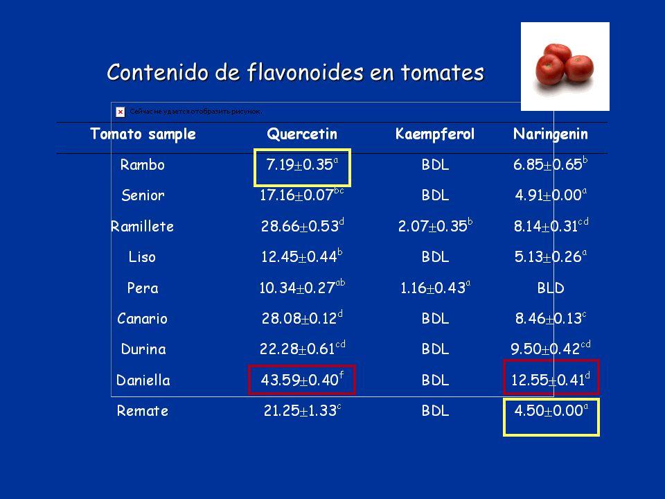 Fenoles y ácidos fenólicos Ácidos cinámicos Lignanos Taninos Flavonoides Fenoles y ácidos fenólicos Ácidos cinámicos Lignanos Taninos Flavonoides O AC