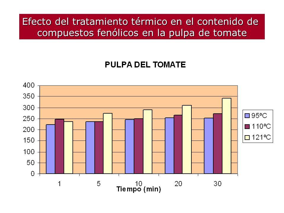 Efecto del tratamiento térmico en el contenido de compuestos fenólicos en la piel de tomate