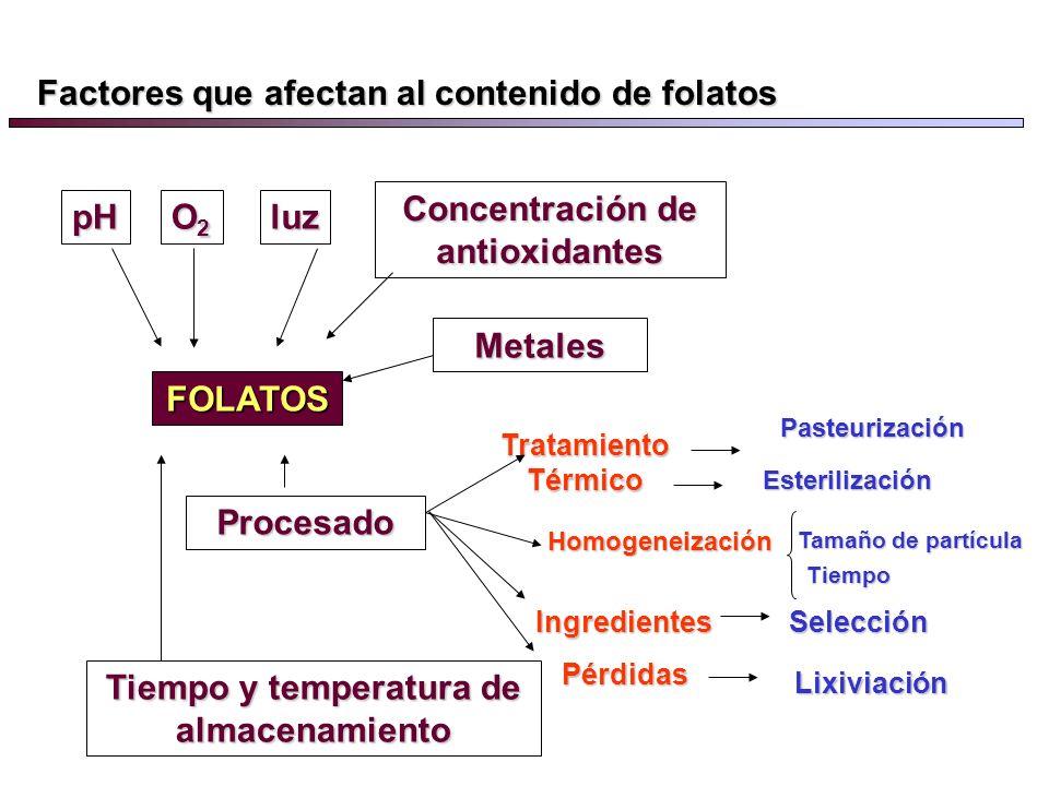 Las formas reducidas son el dihidrofolato y tetrahidrofolato (activa) Las formas reducidas son el dihidrofolato y tetrahidrofolato (activa) Los folato