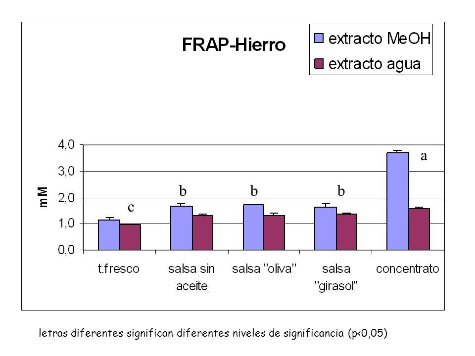 Tabla 1.- Actividad antioxidante de los tomates de acuerdo a su variedad y estado de desarrollo. mM eq. TroloxmM eq. Fe 2 mM eq. Vit C RONALDO Maduro1