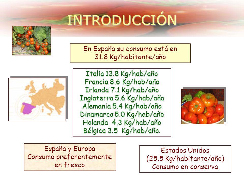 INTRODUCCIÓN España y Europa Consumo preferentemente en fresco En España su consumo está en 31.8 Kg/habitante/año Estados Unidos (25.5 Kg/habitante/año) Consumo en conserva Italia 13.8 Kg/hab/año Francia 8.6 Kg/hab/año Irlanda 7.1 Kg/hab/año Inglaterra 5.6 Kg/hab/año Alemania 5.4 Kg/hab/año Dinamarca 5.0 Kg/hab/año Holanda 4.3 Kg/hab/año Bélgica 3.5 Kg/hab/año.
