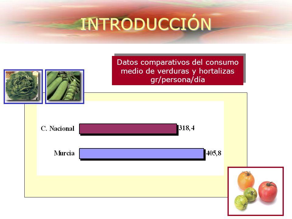 Datos comparativos del consumo medio de verduras y hortalizas gr/persona/día Datos comparativos del consumo medio de verduras y hortalizas gr/persona/día INTRODUCCIÓN