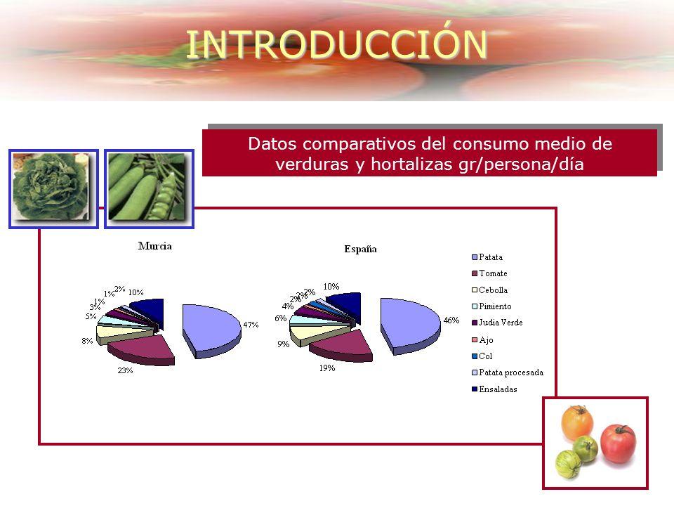 Datos comparativos del consumo medio de verduras y hortalizas gr/persona/día INTRODUCCIÓN