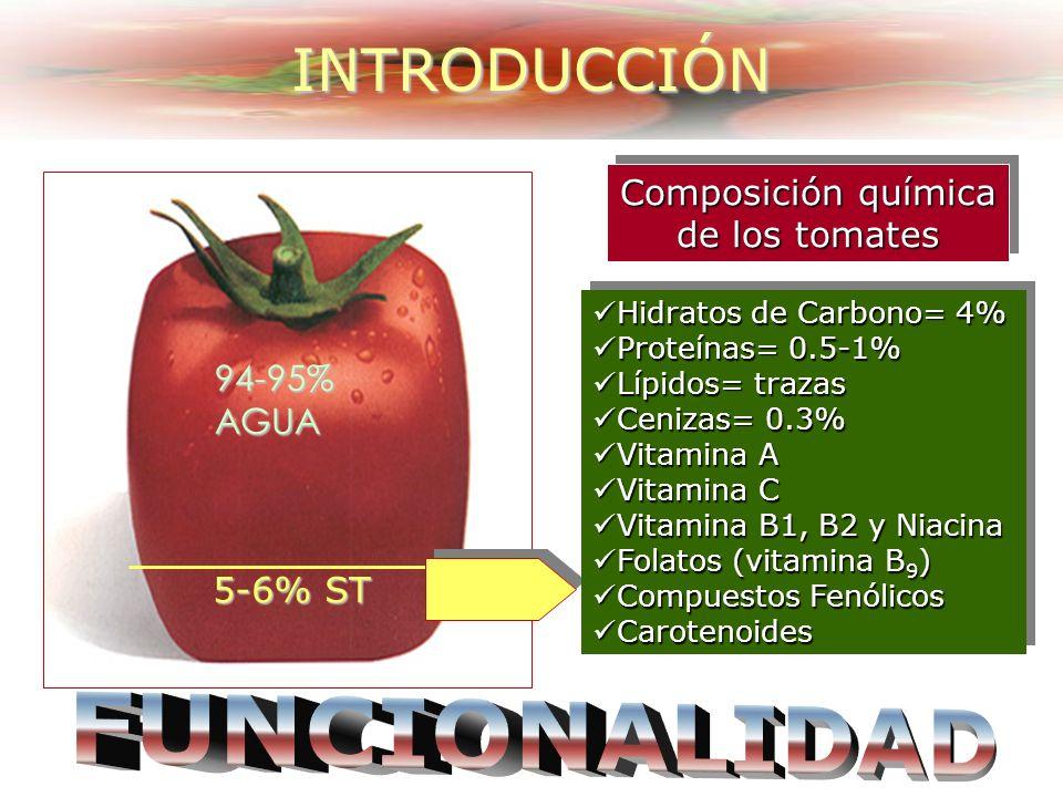 94-95%AGUA Composición química de los tomates 5-6% ST Hidratos de Carbono= 4% Hidratos de Carbono= 4% Proteínas= 0.5-1% Proteínas= 0.5-1% Lípidos= trazas Lípidos= trazas Cenizas= 0.3% Cenizas= 0.3% Vitamina A Vitamina A Vitamina C Vitamina C Vitamina B1, B2 y Niacina Vitamina B1, B2 y Niacina Folatos (vitamina B 9 ) Folatos (vitamina B 9 ) Compuestos Fenólicos Compuestos Fenólicos Carotenoides Carotenoides Hidratos de Carbono= 4% Hidratos de Carbono= 4% Proteínas= 0.5-1% Proteínas= 0.5-1% Lípidos= trazas Lípidos= trazas Cenizas= 0.3% Cenizas= 0.3% Vitamina A Vitamina A Vitamina C Vitamina C Vitamina B1, B2 y Niacina Vitamina B1, B2 y Niacina Folatos (vitamina B 9 ) Folatos (vitamina B 9 ) Compuestos Fenólicos Compuestos Fenólicos Carotenoides Carotenoides INTRODUCCIÓN