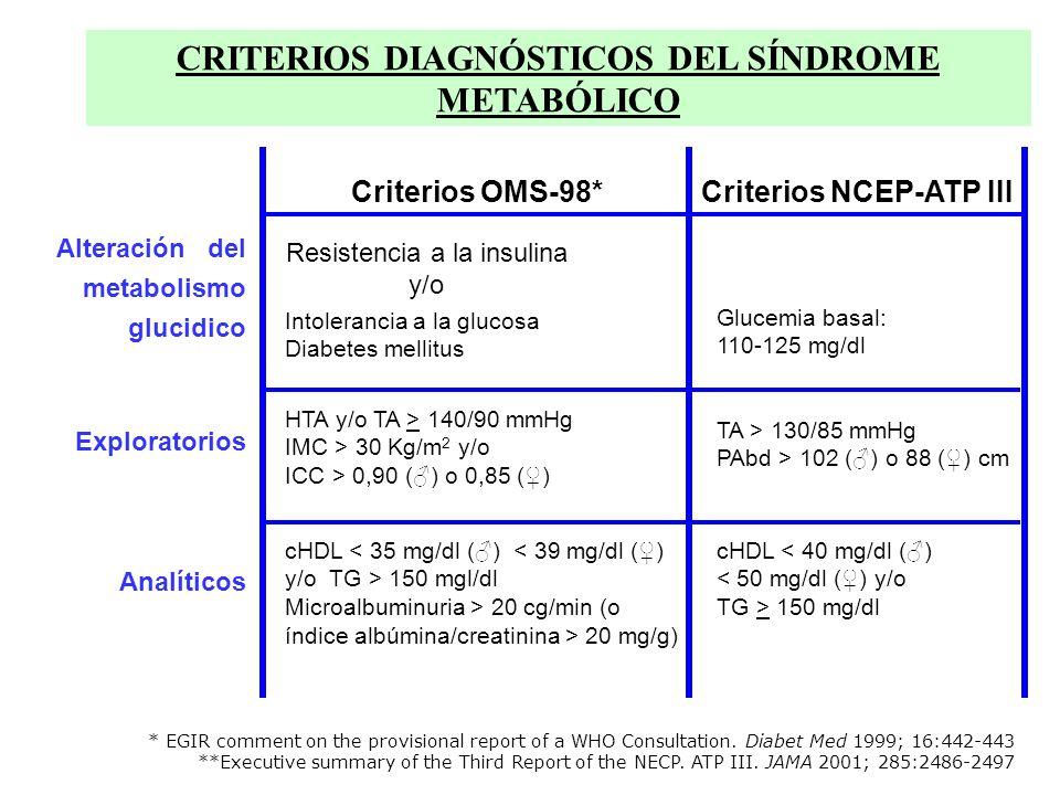 Criterios OMS-98* Alteración del metabolismo glucidico HTA y/o TA > 140/90 mmHg IMC > 30 Kg/m 2 y/o ICC > 0,90 () o 0,85 () Intolerancia a la glucosa