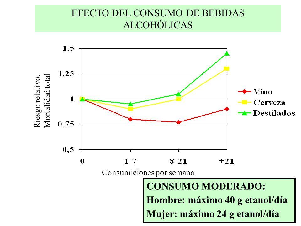 EFECTO DEL CONSUMO DE BEBIDAS ALCOHÓLICAS Consumiciones por semana Riesgo relativo. Mortalidad total CONSUMO MODERADO: Hombre: máximo 40 g etanol/día