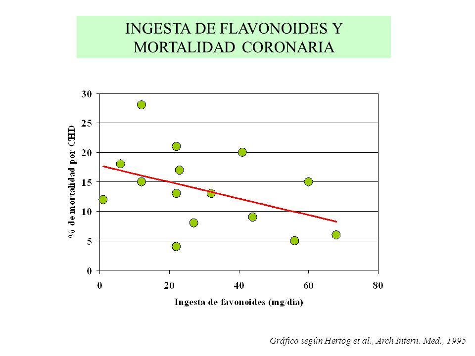 INGESTA DE FLAVONOIDES Y MORTALIDAD CORONARIA Gráfico según Hertog et al., Arch Intern. Med., 1995