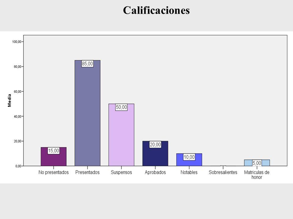 Calificaciones