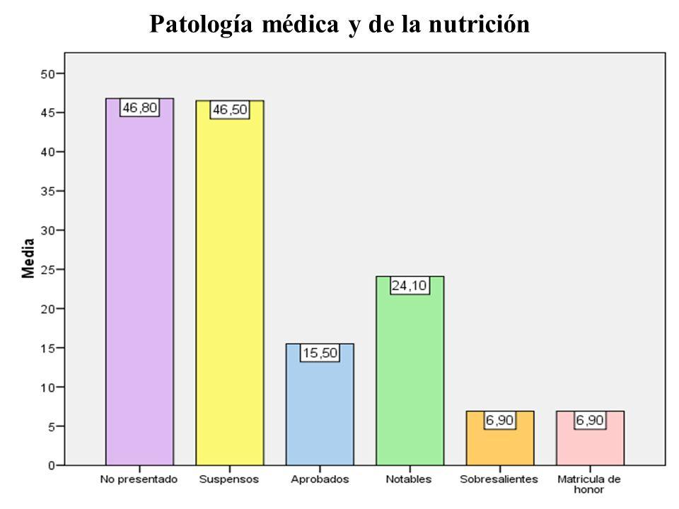 Patología médica y de la nutrición