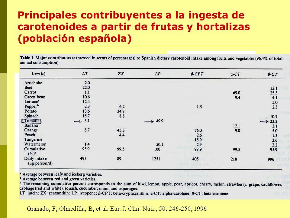 Principales contribuyentes a la ingesta de carotenoides a partir de frutas y hortalizas (población española) Granado, F; Olmedilla, B; et al. Eur. J.