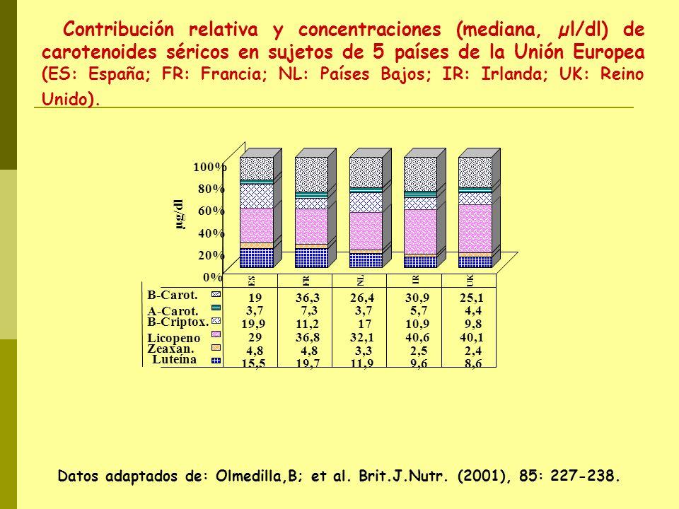 ES FRNL IR UK 0% 20% 40% 60% 80% 100% µg/dl Luteína 15,519,711,99,68,6 Zeaxan. 4,8 3,32,52,4 Licopeno 2936,832,140,640,1 B-Criptox. 19,911,21710,99,8