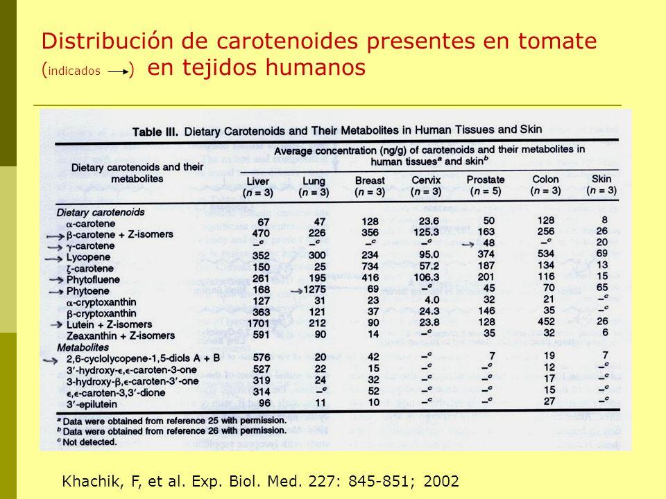 Distribución de carotenoides presentes en tomate ( indicados ) en tejidos humanos Khachik, F, et al. Exp. Biol. Med. 227: 845-851; 2002