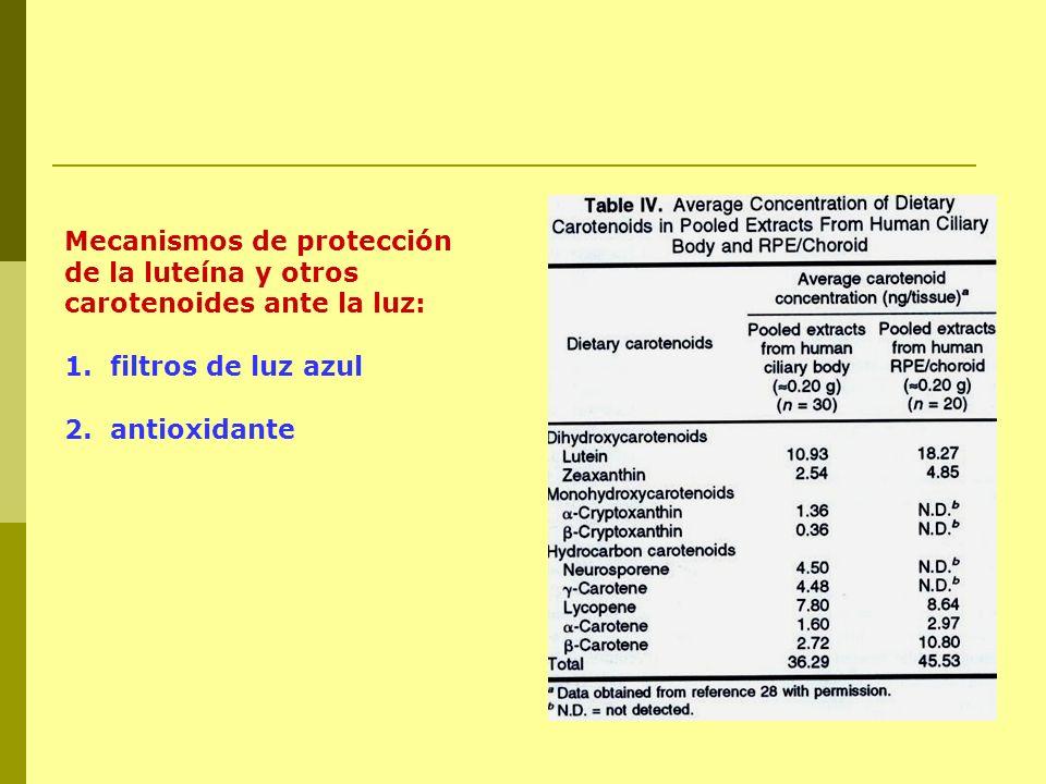 Mecanismos de protección de la luteína y otros carotenoides ante la luz: 1. filtros de luz azul 2. antioxidante
