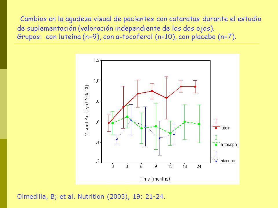 Cambios en la agudeza visual de pacientes con cataratas durante el estudio de suplementación (valoración independiente de los dos ojos). Grupos: con l