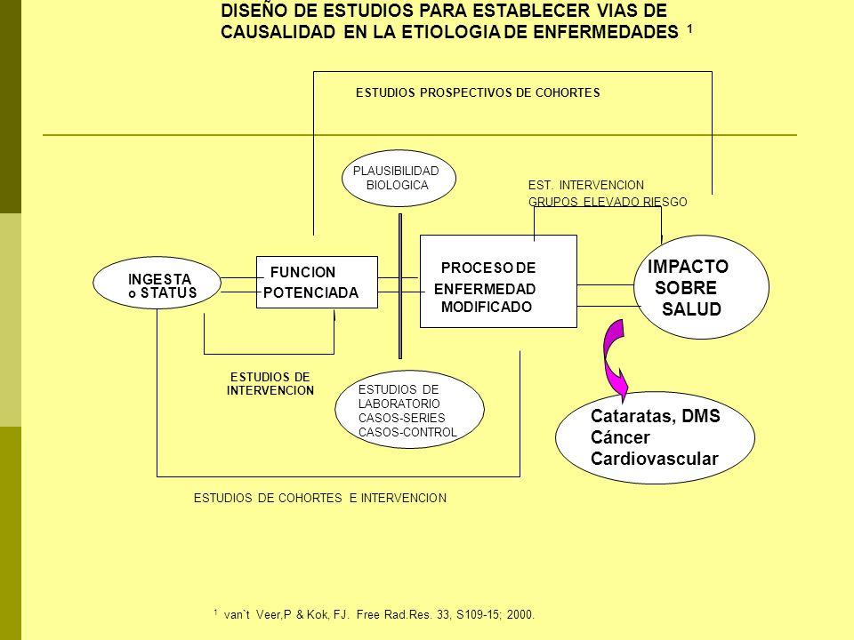 DISEÑO DE ESTUDIOS PARA ESTABLECER VIAS DE CAUSALIDAD EN LA ETIOLOGIA DE ENFERMEDADES 1 INGESTA o STATUS FUNCION POTENCIADA PROCESO DE ENFERMEDAD MODI