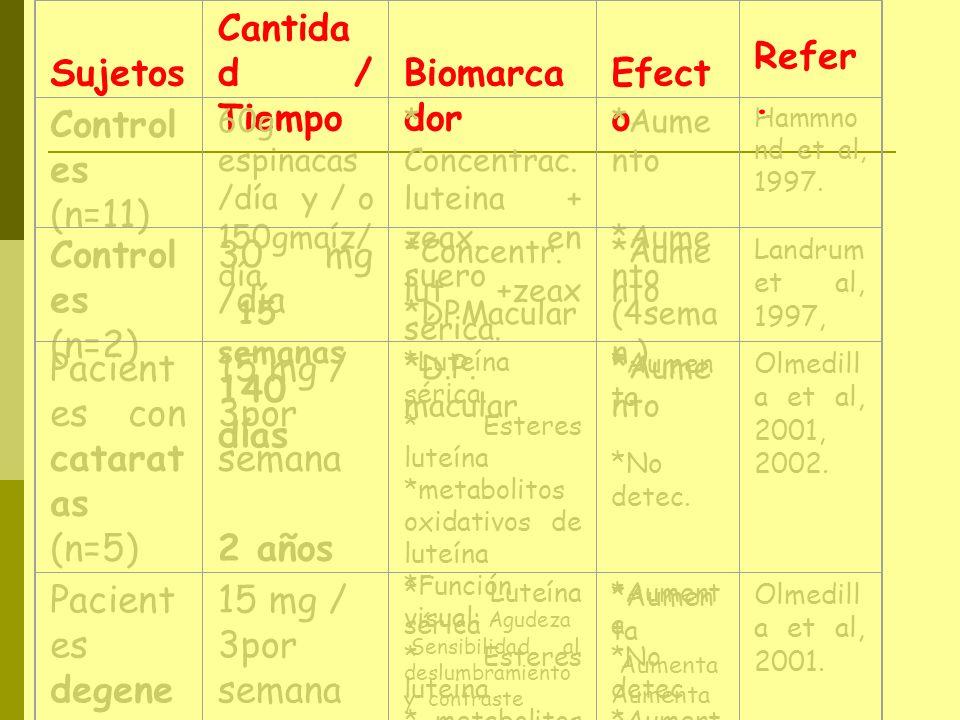Sujetos Cantida d / Tiempo Biomarca dor Efect o Refer. Control es (n=11) 60g espinacas /día y / o 150gmaíz/ día 15 semanas * Concentrac. luteina + zea