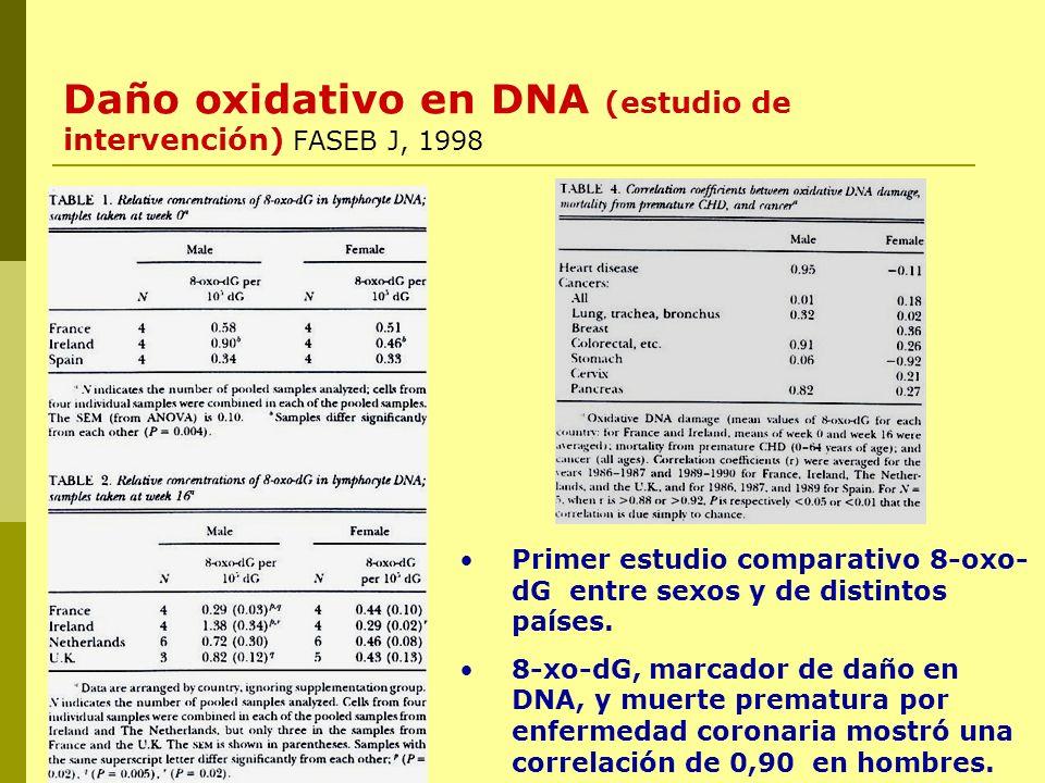 Daño oxidativo en DNA (estudio de intervención) FASEB J, 1998 Primer estudio comparativo 8-oxo- dG entre sexos y de distintos países. 8-xo-dG, marcado