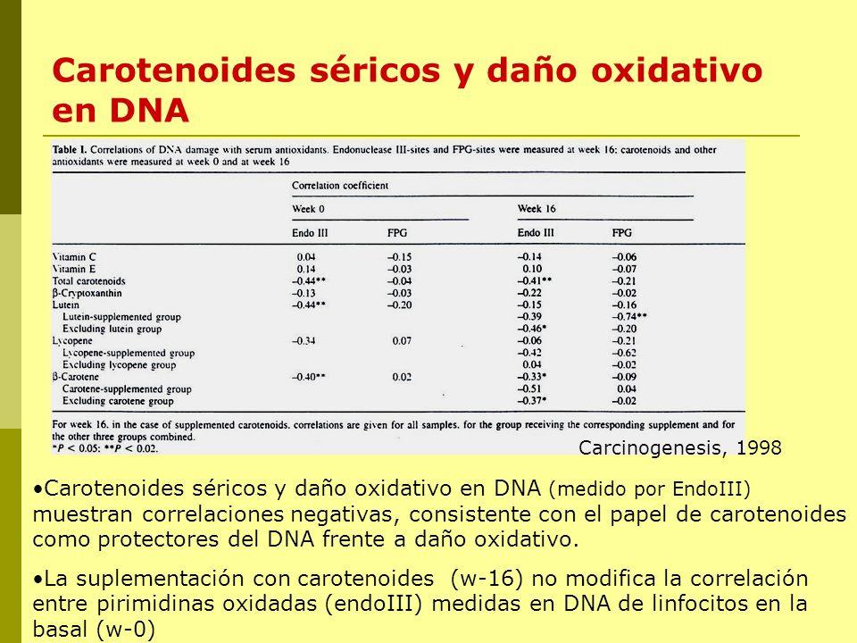Carotenoides séricos y daño oxidativo en DNA Carcinogenesis, 1998 Carotenoides séricos y daño oxidativo en DNA (medido por EndoIII) muestran correlaci