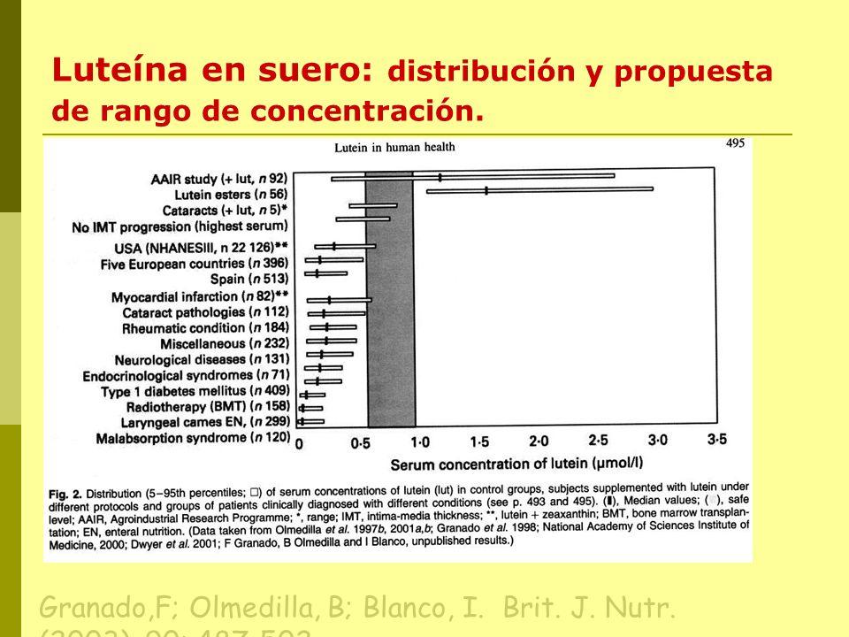 Luteína en suero: distribución y propuesta de rango de concentración. Granado,F; Olmedilla, B; Blanco, I. Brit. J. Nutr. (2003), 90: 487-502.