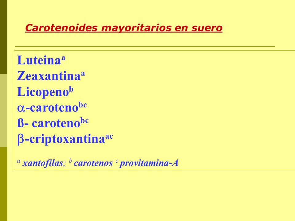 Luteina a Zeaxantina a Licopeno b -caroteno bc ß- caroteno bc -criptoxantina ac a xantofilas; b carotenos c provitamina-A Carotenoides mayoritarios en