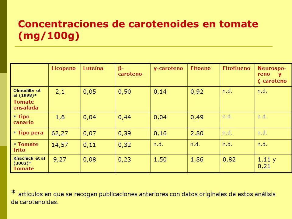 Concentraciones de carotenoides en tomate (mg/100g) LicopenoLuteínaβ- caroteno γ-carotenoFitoenoFitofluenoNeurospo- reno y ζ-caroteno Olmedilla et al