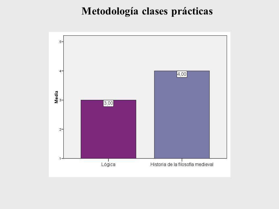 Metodología clases prácticas