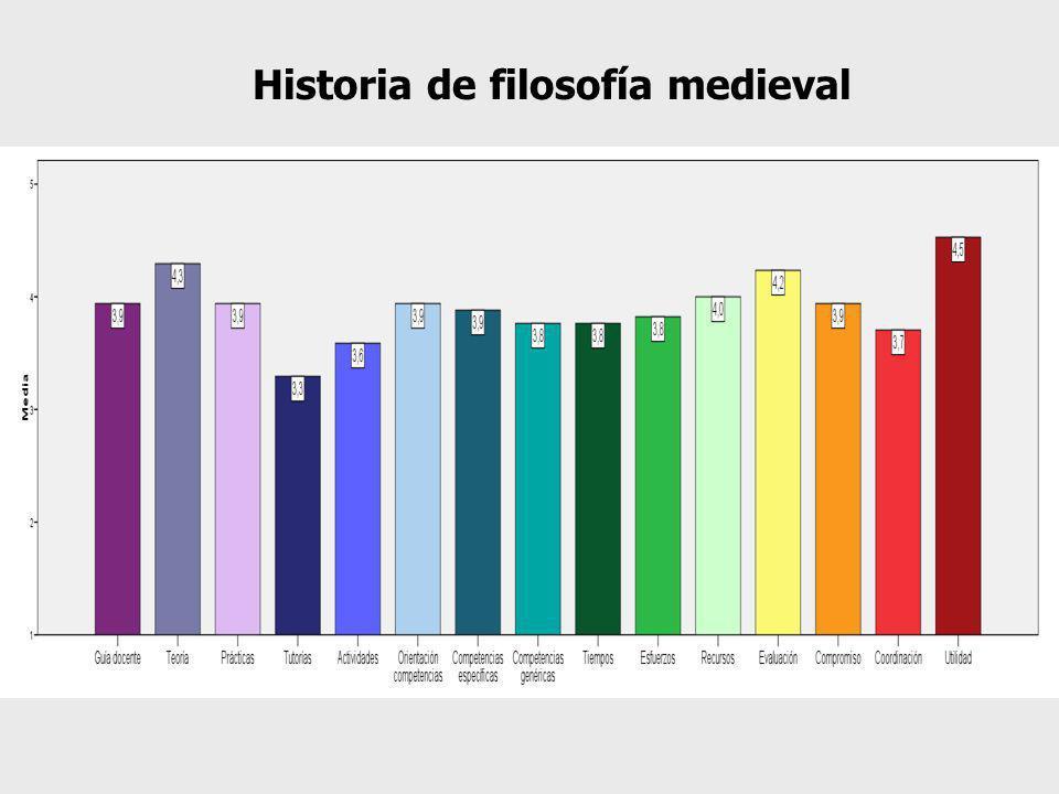Historia de filosofía medieval