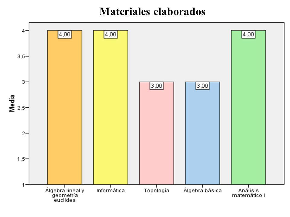 Materiales elaborados