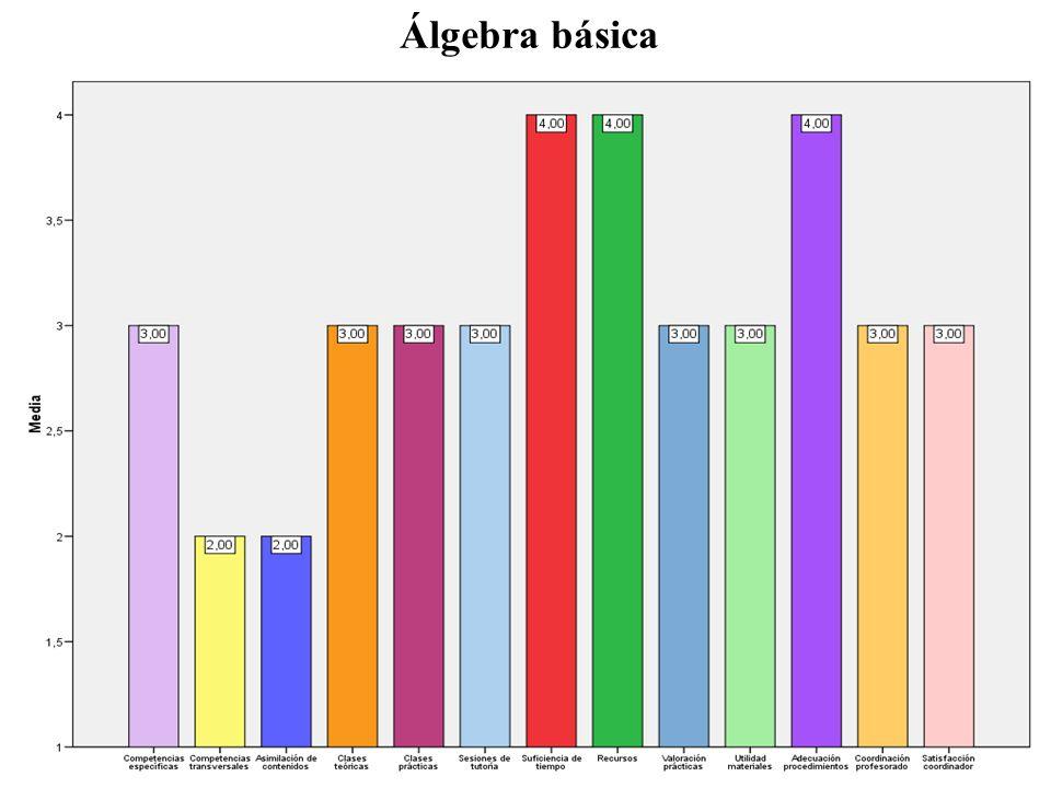 Mejoras de las asignaturas Uso de programas informáticos de cálculo simbólico y geometría dinámica.