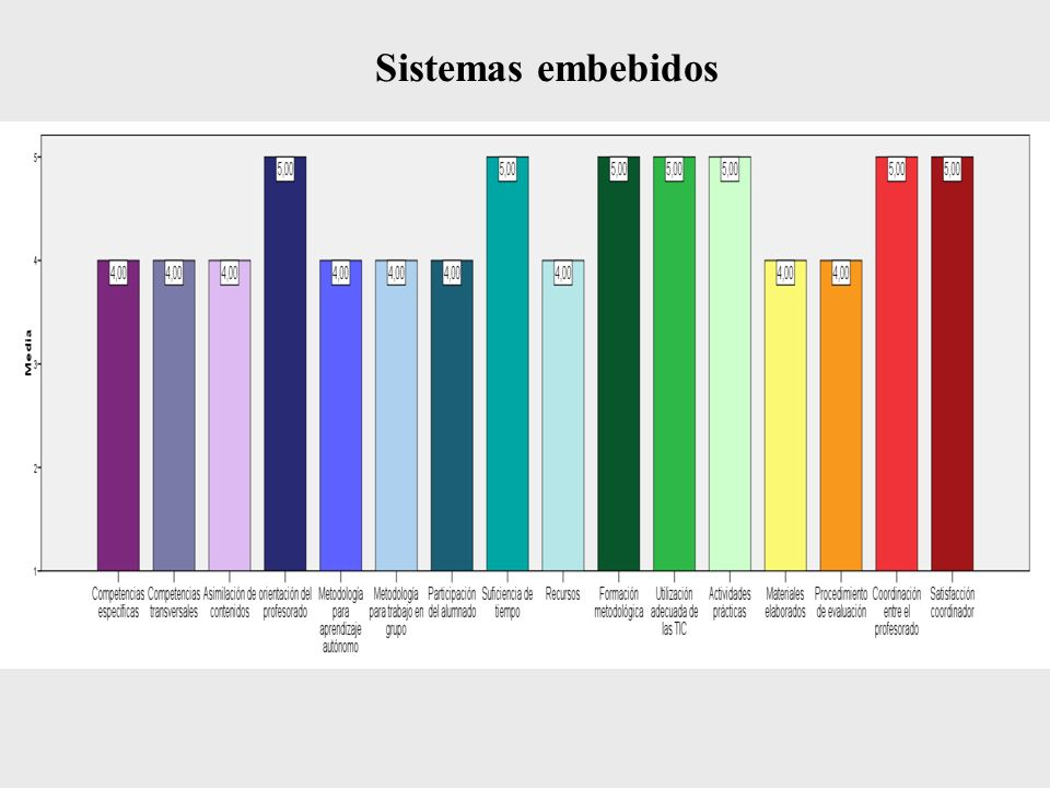 Sistemas embebidos II