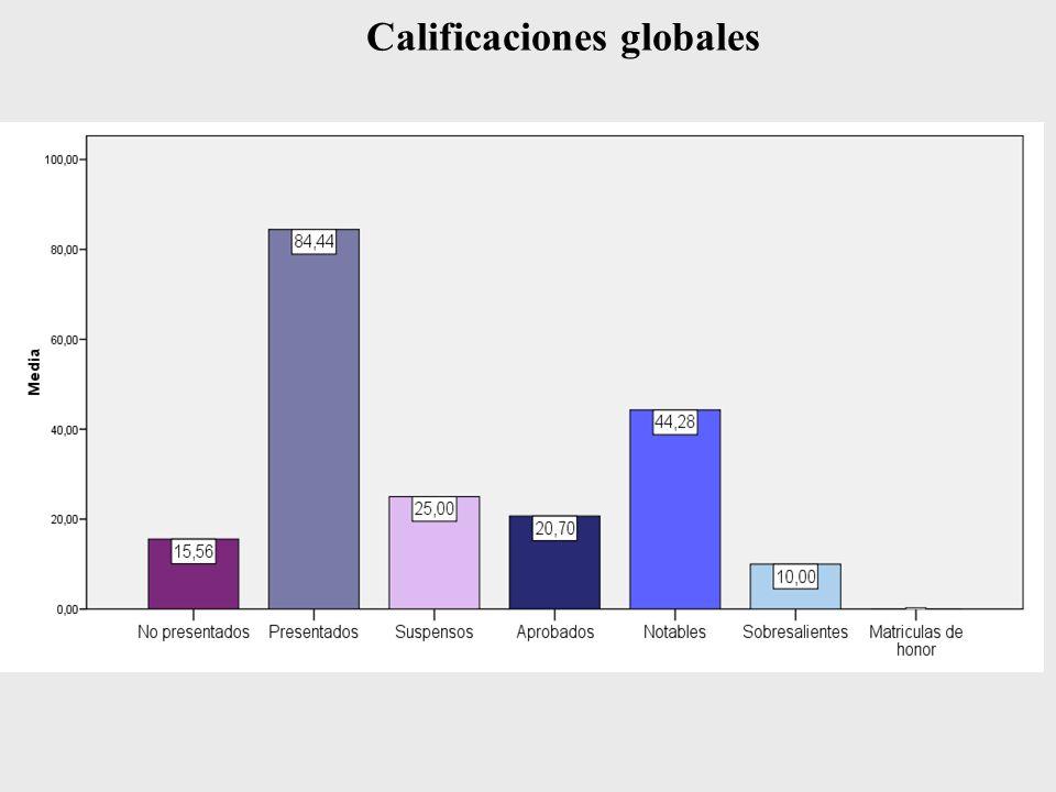 Calificaciones globales