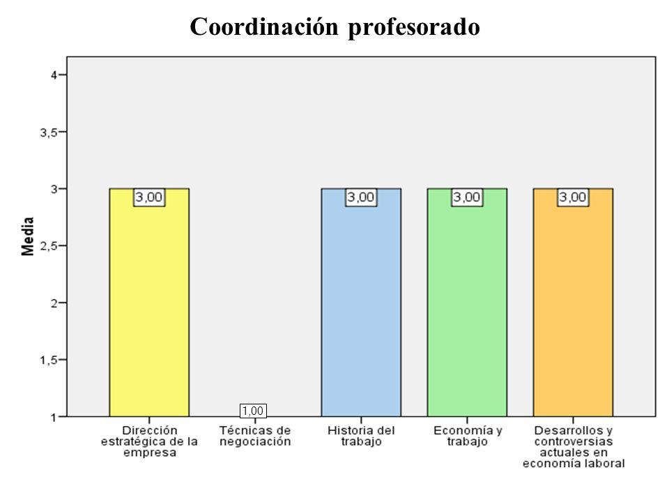 Coordinación profesorado 1,00