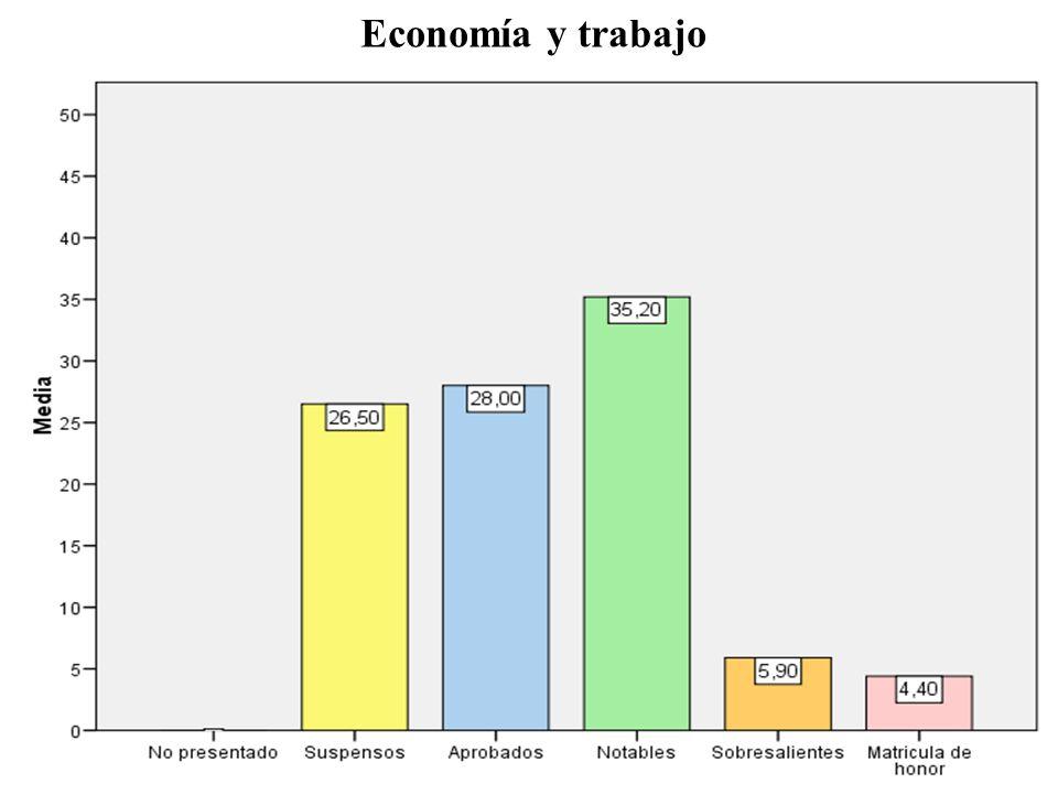 Economía y trabajo