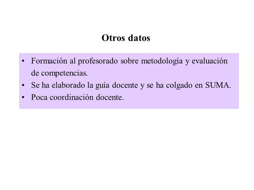 Otros datos Formación al profesorado sobre metodología y evaluación de competencias. Se ha elaborado la guía docente y se ha colgado en SUMA. Poca coo