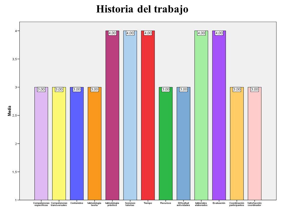 Historia del trabajo
