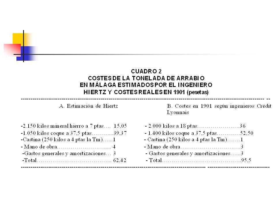 PUNTOS FUERTES Y DÉBILES DE HAUTS FOURNEAUX SEGÚN LOS INGENIEROS DEL CRÉDIT LYONNIAS (1901): A) Puntos fuertes: 1.