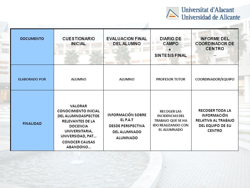 DOCUMENTO CUESTIONARIO INICIAL EVALUACION FINAL DEL ALUMNO DIARIO DE CAMPO+ SINTESIS FINAL INFORME DEL COORDINADOR DE CENTRO … ELABORADO PORALUMNO NOAA PROFESOR TUTORCOORDINADOR/EQUIPO FINALIDAD VALORAR CONOCIMIENTO INICIAL DEL ALUMNOASPECTOS RELEVANTES DE LA DOCENCIA UNIVERSITARIA, UNIVERSIDAD, PAT… CONOCER CAUSAS ABANDONO… INFORMACIÓN SOBRE EL P.A.T DESDE PERSPECTIVA DEL ALUMNADO ALUMNADO RECOGER LAS INCIDENCIAS DEL TRABAJO QUE SE HA IDO REALIZANDO CON EL ALUMNADO RECOGER TODA LA INFORMACIÓN RELATIVA AL TRABAJO DEL EQUIPO DE SU CENTRO