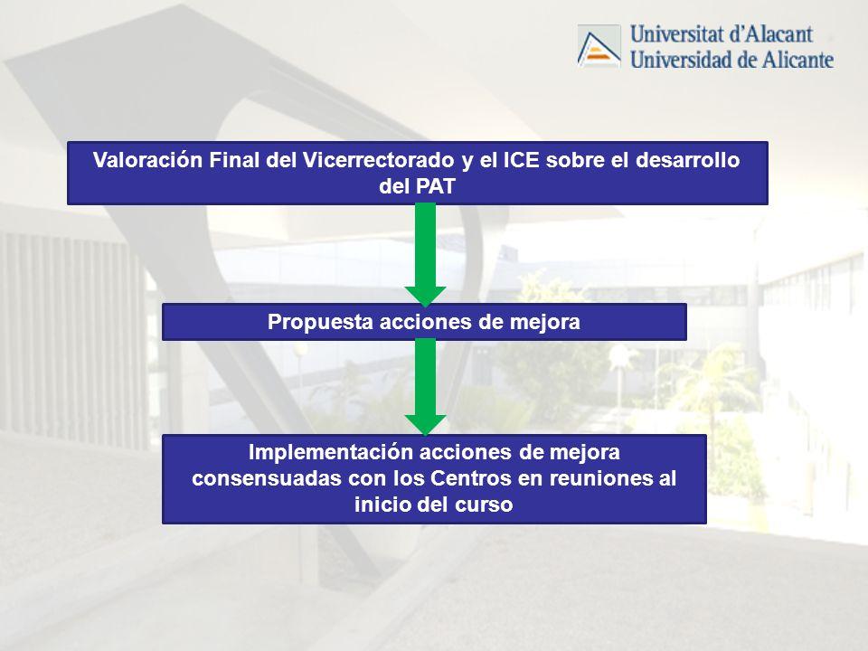 Valoración Final del Vicerrectorado y el ICE sobre el desarrollo del PAT Propuesta acciones de mejora Implementación acciones de mejora consensuadas con los Centros en reuniones al inicio del curso