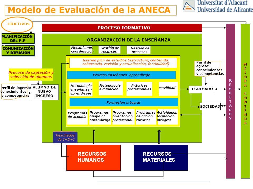 CONDICIONES PARA LLEVAR A CABO LA INNOVACIÓN DOCENTE DETERMINACIÓN INSTITUCIONAL MARCO ADECUADO: PE Incrementar y mejorar la aplicación práctica de los resultados de la investigación en innovación educativa Reconocer la participación en la investigación y la innovación educativa Fomentar la creación de materiales docentes Mejorar la formación en métodos docentes basados en competencias Alcanzar la preparación del PDI, PAS y Alumnos en el manejo de las TIC Conseguir que los títulos estén reconocidos internacionalmente Diseñar planes de estudio que faciliten la formación a lo largo de la vida, la empleabilidad y la movilidad Facilitar una mejor interacción profesor-estudiante.