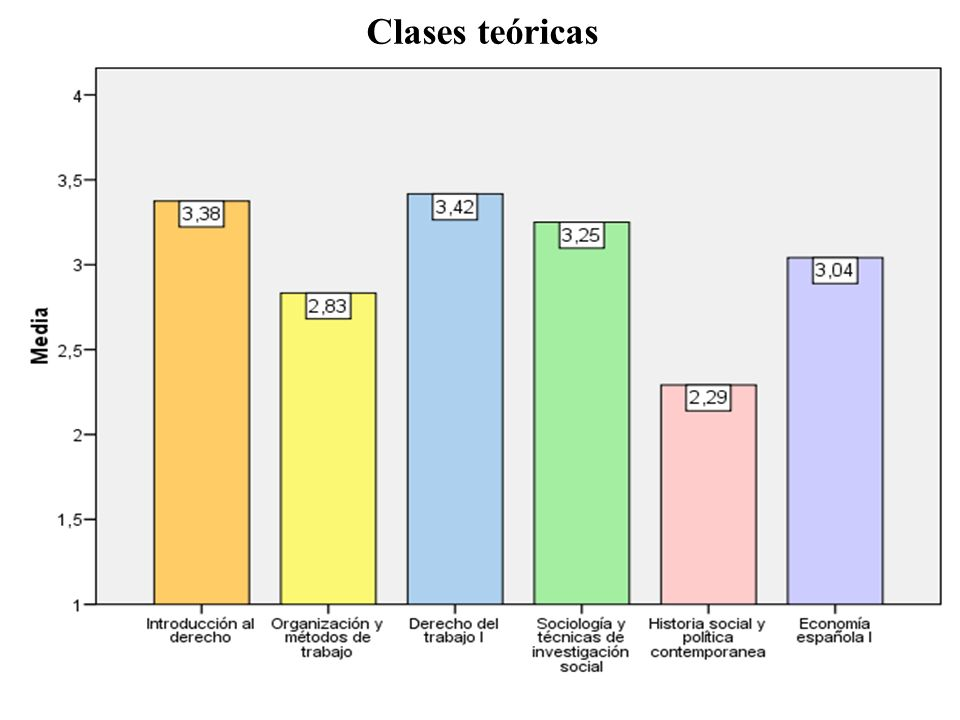 Clases teóricas