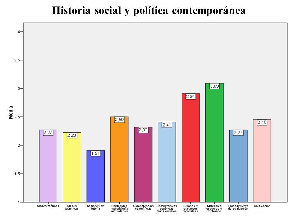 Historia social y política contemporánea