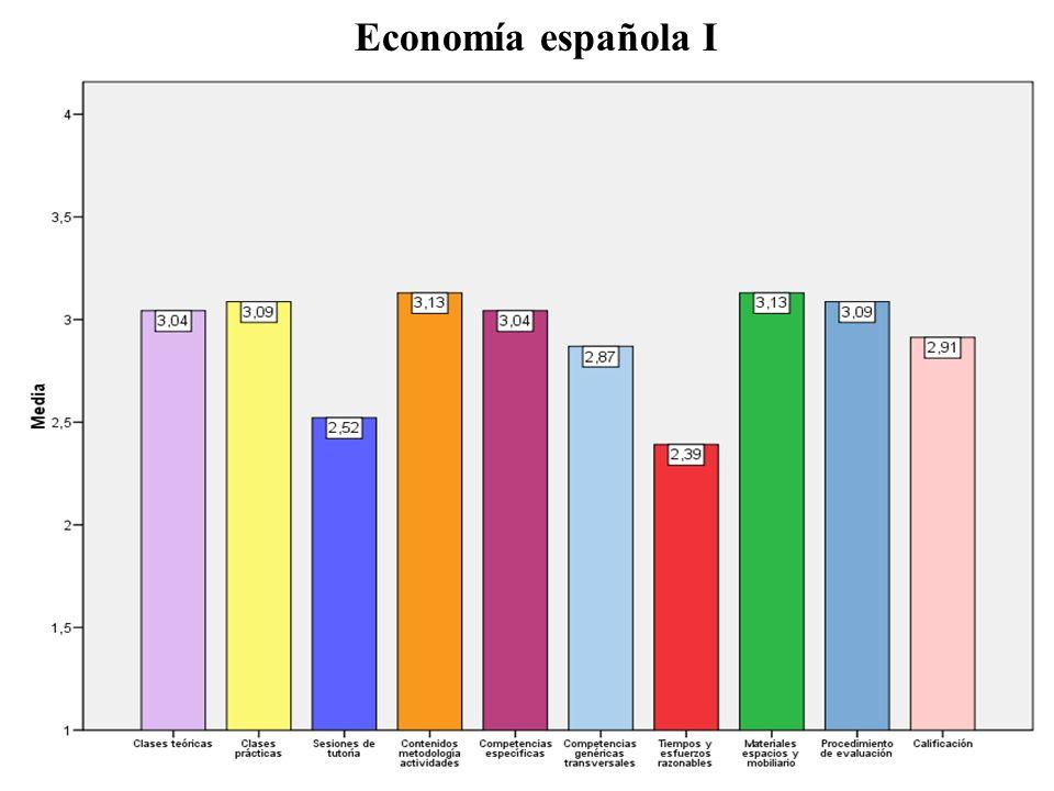 Economía española I