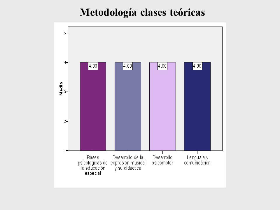 Metodología clases teóricas