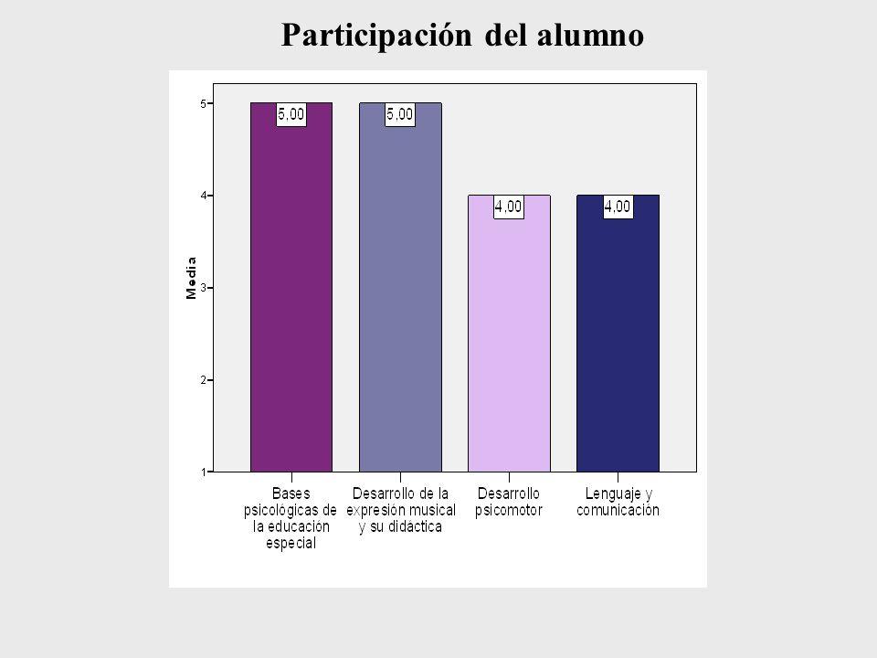 Participación del alumno