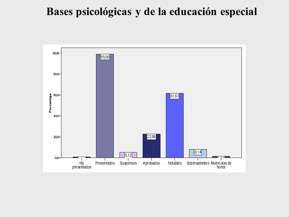 Bases psicológicas y de la educación especial