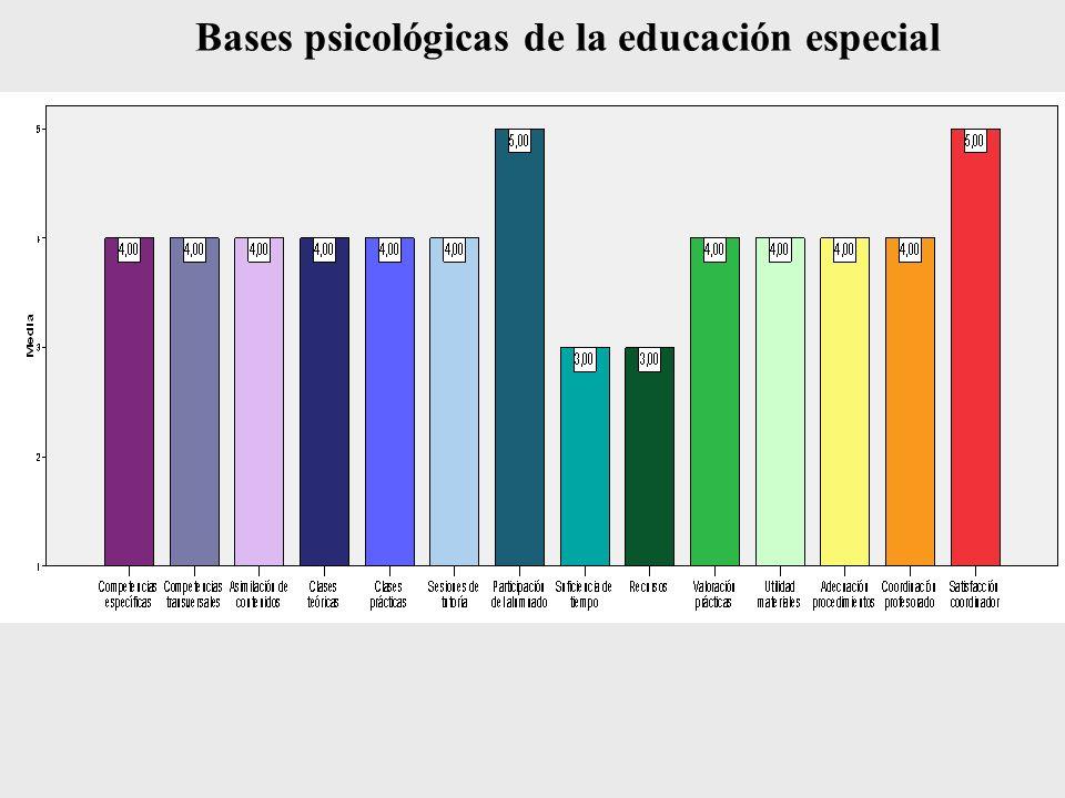 Bases psicológicas de la educación especial
