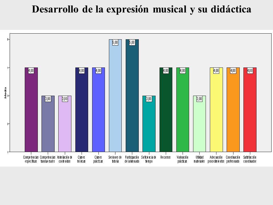 Desarrollo de la expresión musical y su didáctica