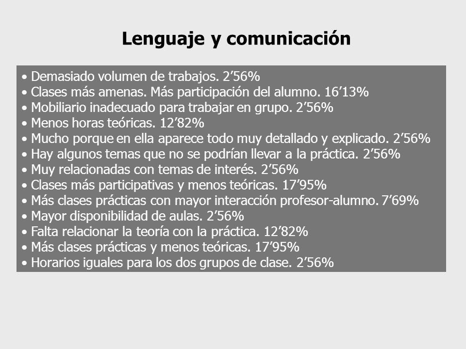 Lenguaje y comunicación Demasiado volumen de trabajos. 256% Clases más amenas. Más participación del alumno. 1613% Mobiliario inadecuado para trabajar