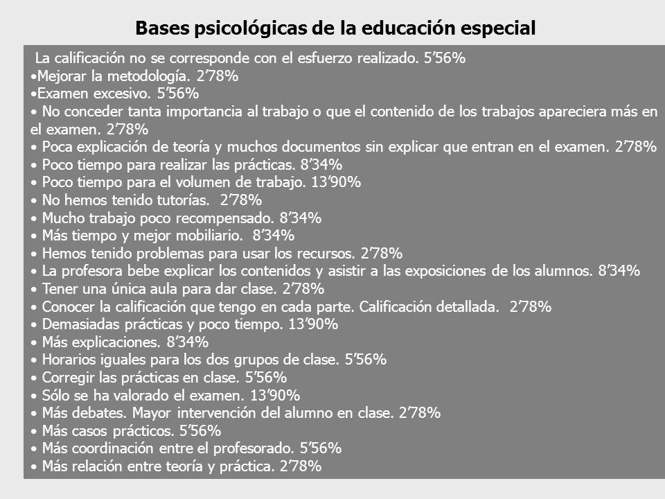 Bases psicológicas de la educación especial La calificación no se corresponde con el esfuerzo realizado. 556% Mejorar la metodología. 278% Examen exce