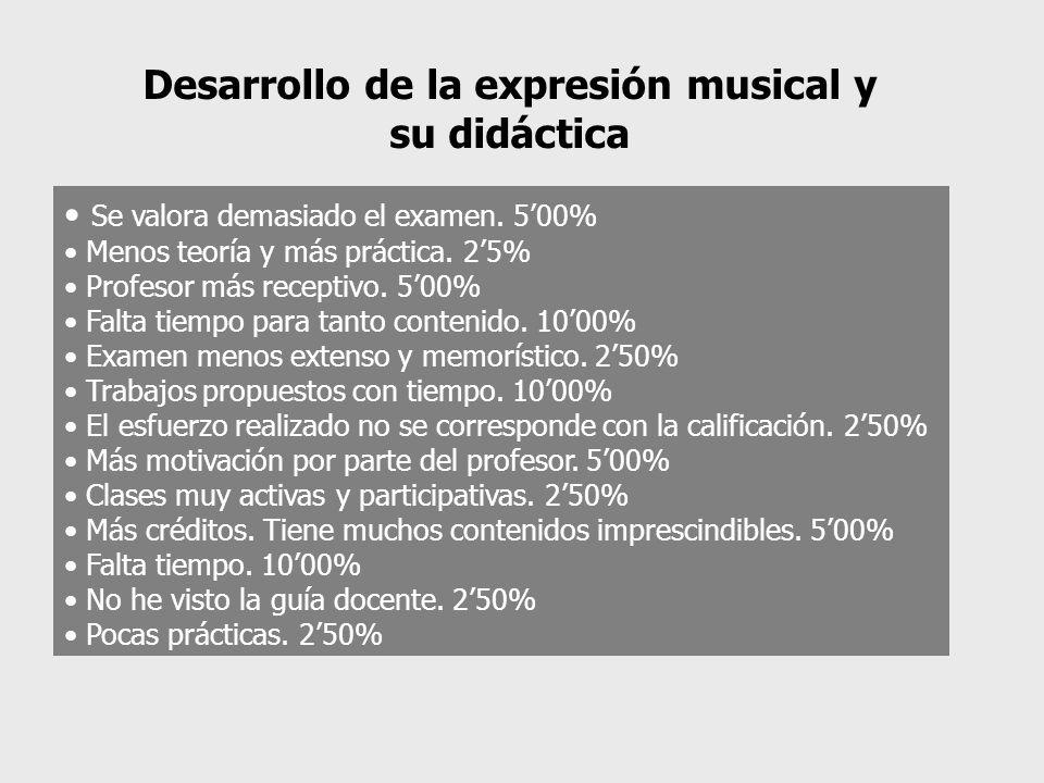 Desarrollo de la expresión musical y su didáctica Se valora demasiado el examen. 500% Menos teoría y más práctica. 25% Profesor más receptivo. 500% Fa
